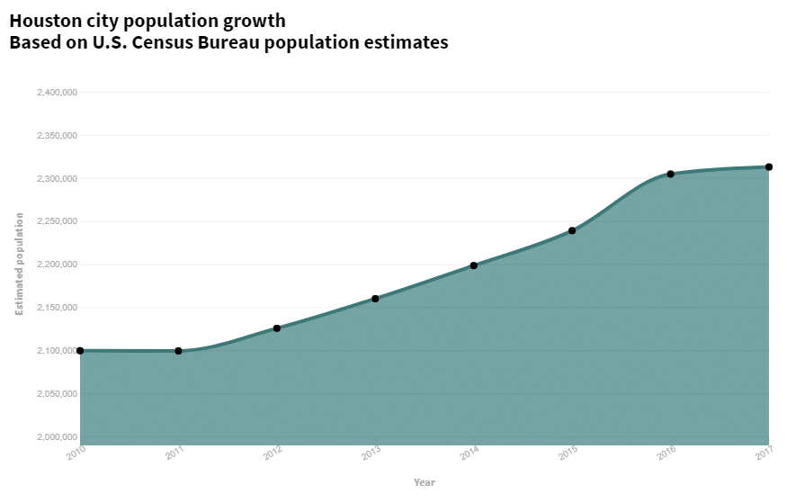 Houston city population by year