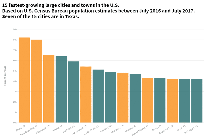 The 15 fastest-growing large cities and towns
